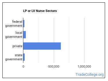 LP or LV Nurse Sectors