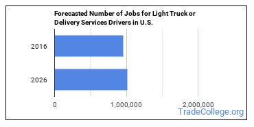 Forecasted Number of Jobs for Light Truck or Delivery Services Drivers in U.S.