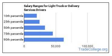 Salary Ranges for Light Truck or Delivery Services Drivers