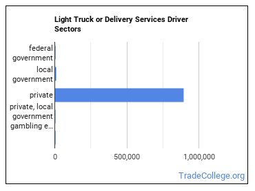 Light Truck or Delivery Services Driver Sectors