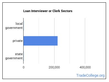 Loan Interviewer or Clerk Sectors