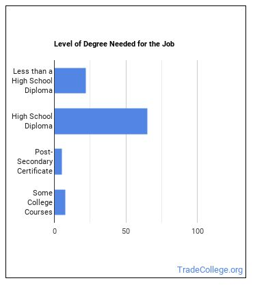 Locker Room, Coatroom & Dressing Room Attendant Degree Level