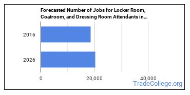 Forecasted Number of Jobs for Locker Room, Coatroom, and Dressing Room Attendants in U.S.