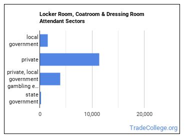 Locker Room, Coatroom & Dressing Room Attendant Sectors