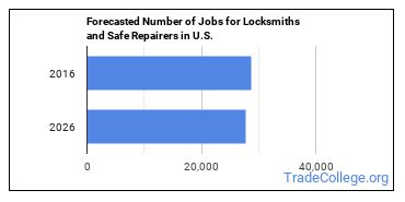 Forecasted Number of Jobs for Locksmiths and Safe Repairers in U.S.