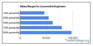 Salary Ranges for Locomotive Engineers