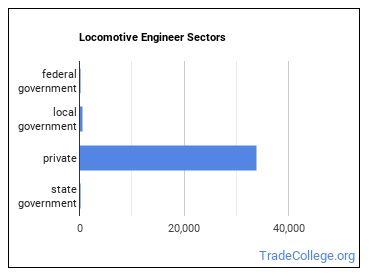 Locomotive Engineer Sectors