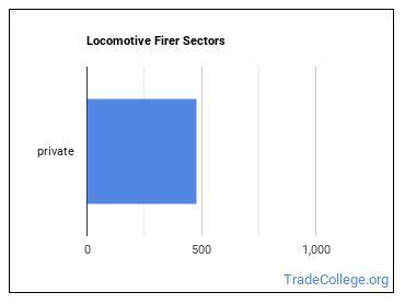Locomotive Firer Sectors