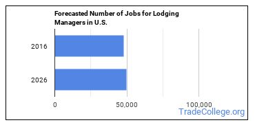 Forecasted Number of Jobs for Lodging Managers in U.S.