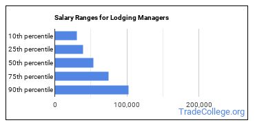 Salary Ranges for Lodging Managers