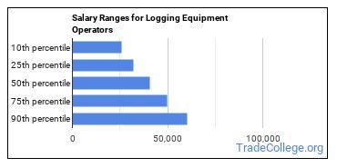 Salary Ranges for Logging Equipment Operators