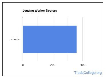 Logging Worker Sectors