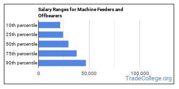 Salary Ranges for Machine Feeders and Offbearers