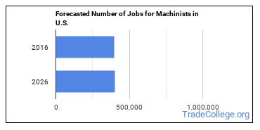 Forecasted Number of Jobs for Machinists in U.S.
