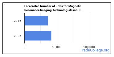 Forecasted Number of Jobs for Magnetic Resonance Imaging Technologists in U.S.