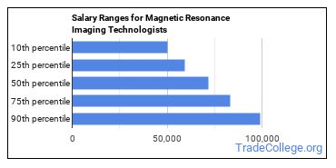 Salary Ranges for Magnetic Resonance Imaging Technologists