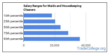 Salary Ranges for Maids and Housekeeping Cleaners