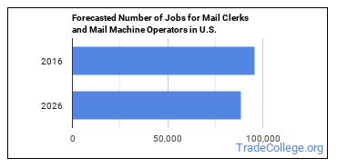 Forecasted Number of Jobs for Mail Clerks and Mail Machine Operators in U.S.
