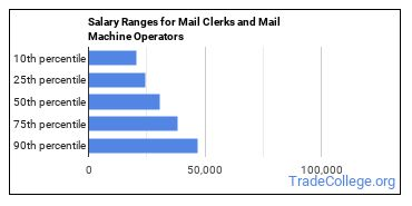Salary Ranges for Mail Clerks and Mail Machine Operators