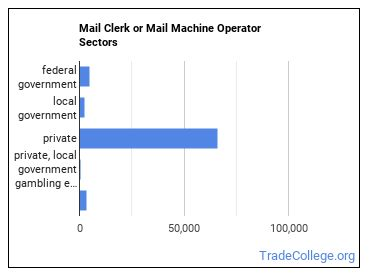 Mail Clerk or Mail Machine Operator Sectors