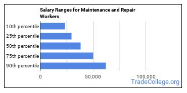 Salary Ranges for Maintenance and Repair Workers