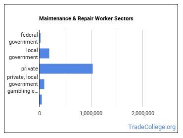 Maintenance & Repair Worker Sectors