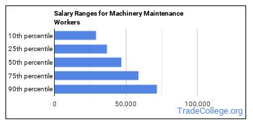 Salary Ranges for Machinery Maintenance Workers
