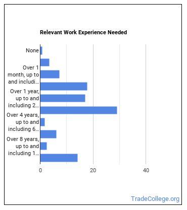 Machinery Maintenance Worker Work Experience