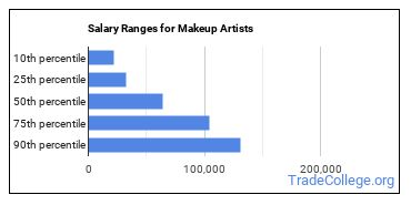 Salary Ranges for Makeup Artists