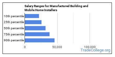 Salary Ranges for Manufactured Building and Mobile Home Installers