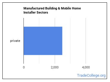 Manufactured Building & Mobile Home Installer Sectors
