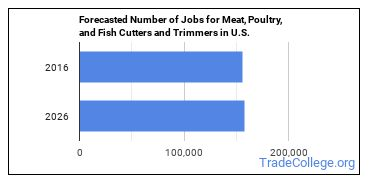 Forecasted Number of Jobs for Meat, Poultry, and Fish Cutters and Trimmers in U.S.