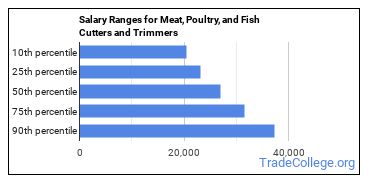 Salary Ranges for Meat, Poultry, and Fish Cutters and Trimmers