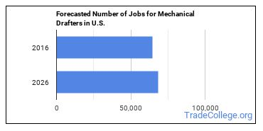 Forecasted Number of Jobs for Mechanical Drafters in U.S.