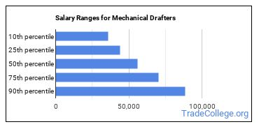 Salary Ranges for Mechanical Drafters