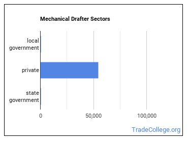 Mechanical Drafter Sectors