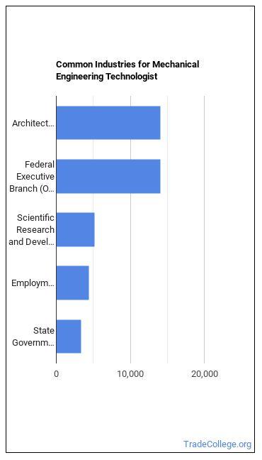 Mechanical Engineering Technologist Industries