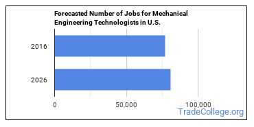 Forecasted Number of Jobs for Mechanical Engineering Technologists in U.S.