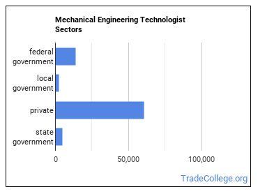Mechanical Engineering Technologist Sectors