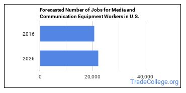 Forecasted Number of Jobs for Media and Communication Equipment Workers in U.S.