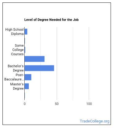 Medical & Clinical Laboratory Technician Degree Level