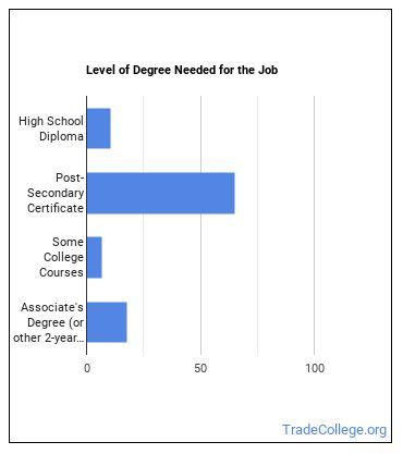 Medical Assistant Degree Level