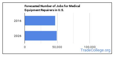 Forecasted Number of Jobs for Medical Equipment Repairers in U.S.