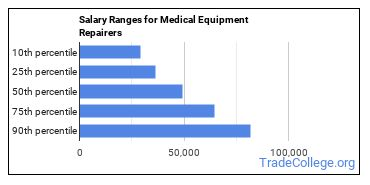 Salary Ranges for Medical Equipment Repairers