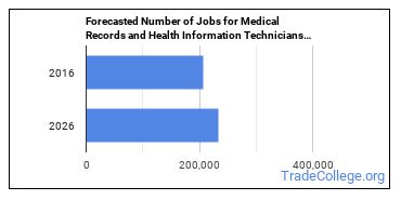 Forecasted Number of Jobs for Medical Records and Health Information Technicians in U.S.