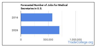 Forecasted Number of Jobs for Medical Secretaries in U.S.