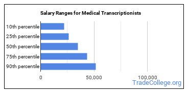 Salary Ranges for Medical Transcriptionists