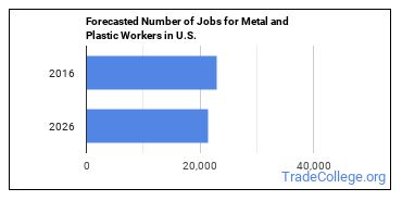 Forecasted Number of Jobs for Metal and Plastic Workers in U.S.