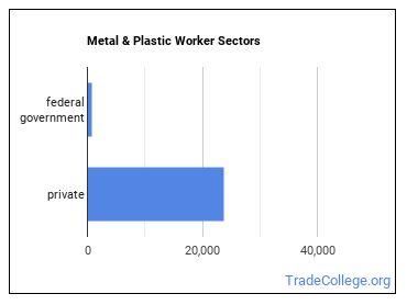 Metal & Plastic Worker Sectors