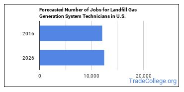 Forecasted Number of Jobs for Landfill Gas Generation System Technicians in U.S.